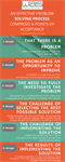 Problem Solving – A Question of Corporate Mentality and Culture